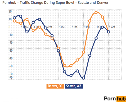 Pornhub's user statistics from Denver and Seattle during Super Bowl XLVIII