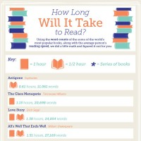 How Long it Takes to Read Some of the World's Most Popular Books